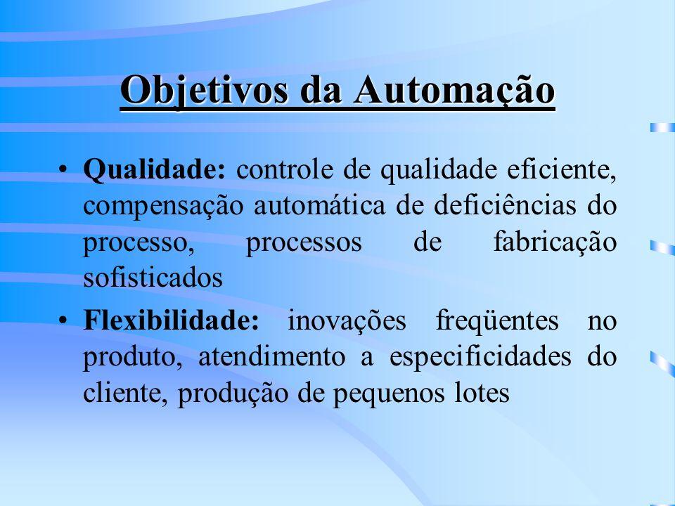 Objetivos da Automação Produtividade: produção de refugo zero, redução dos estoques Viabilidade Técnica: processamento imediato de grande volume de informações e/ou complexidade, limitações do homem, condições desumanas de trabalho