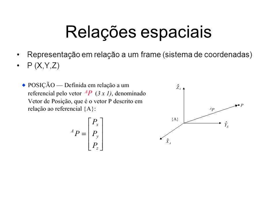 Relações espaciais Representação em relação a um frame (sistema de coordenadas) P (X,Y,Z)