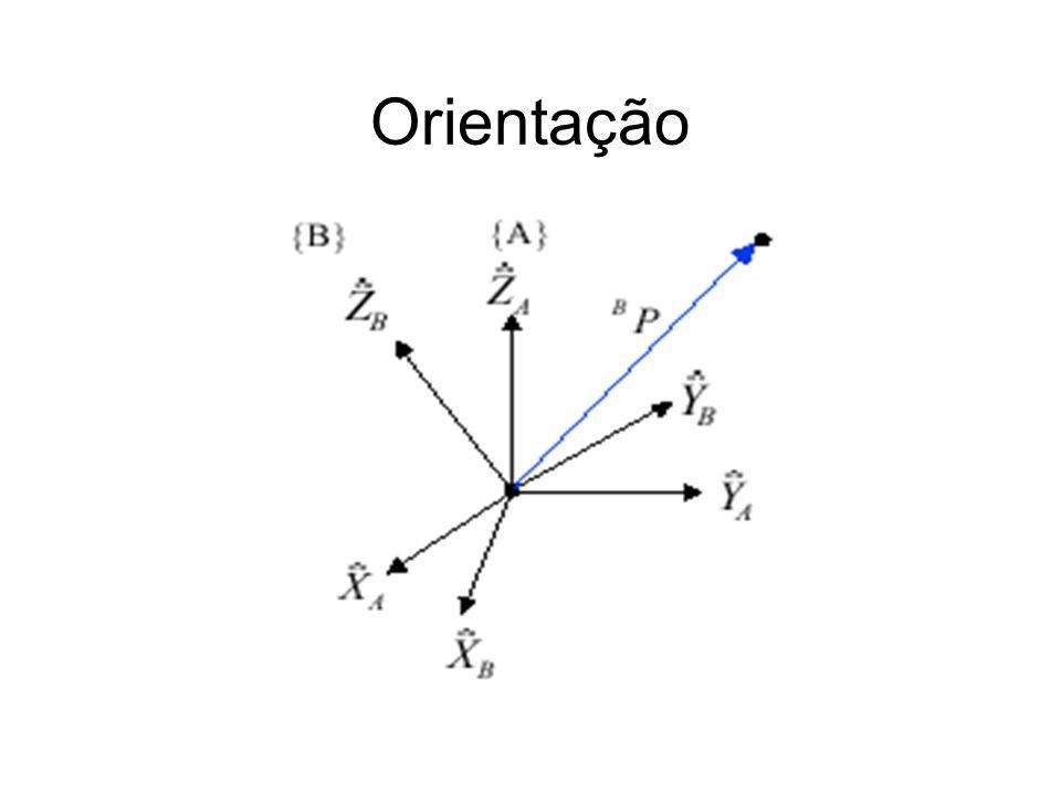 Problema da comutatividade Translação seguida de rotação é diferente de rotação seguida de translação