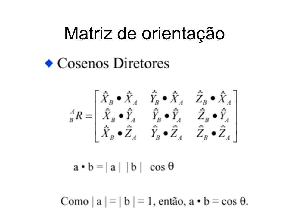 Dada uma matriz R, achar eixo e ângulo de rotação Os pontos p em cima do eixo de rotação são os pontos fixos da matriz R, pois Rp = p: Rp = p => Rp = Ip => (I-R)p = 0 Resolvendo (I-R)p=0, achamos um ponto u=(u 1,u 2,u 3 ) em cima do eixo de rotação Achando eixo e ângulo x y z ê ê=(x,y,z) é o eixo de rotação θ é o ângulo de rotação