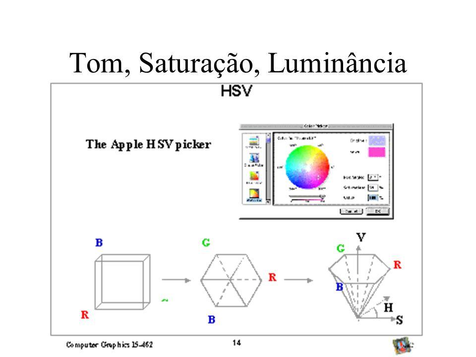 Tom, Saturação, Luminância