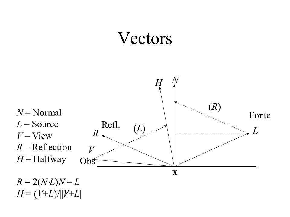 Vectors N L R V N – Normal L – Source V – View R – Reflection H – Halfway R = 2(N L)N – L H = (V+L)/||V+L|| H (R)(R) (L)(L) x Fonte Obs Refl.