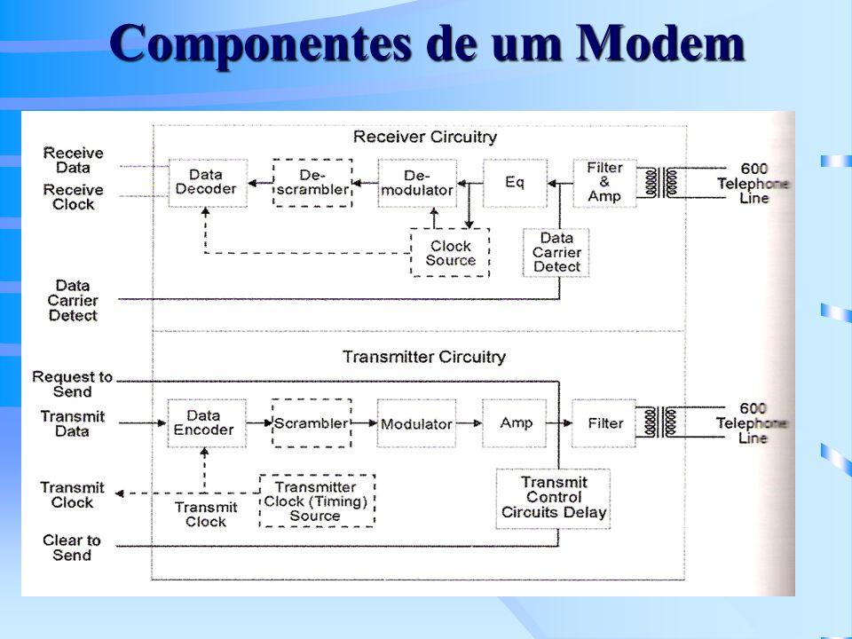 Receptor: –Filtro e amplificador; –Equalizador: minimiza o efeito de atenuações e atrasos no sistema (sinal de treinamento predefinido usado para sintonia); –Demodulador: gera a cadeia de bits a partir do sinal analógico; –Descrambler (desembaralheador): retorna os dados para a forma serial original; –Decodificador de dados: a seqüência de bits é produzida no formato RS-232;