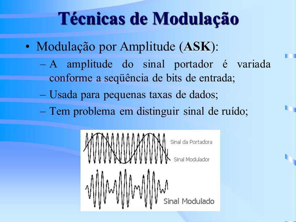 Métodos de Modulação Chaveando o deslocamento de freqüência (FSK- frequency shift keying): –Desloca a freqüência da portadora do transmissor; –Aloca freqüências diferentes para os níveis lógicos 1 e 0 das mensagens binárias; –É utilizada por modems operando em taxas maiores que 300 bps no modo full-duplex e maiores que 1.200 bps em modo half-duplex; –O receptor usa um discriminador de freqüência cujo limite é estabelecido na metade das duas freqüências;