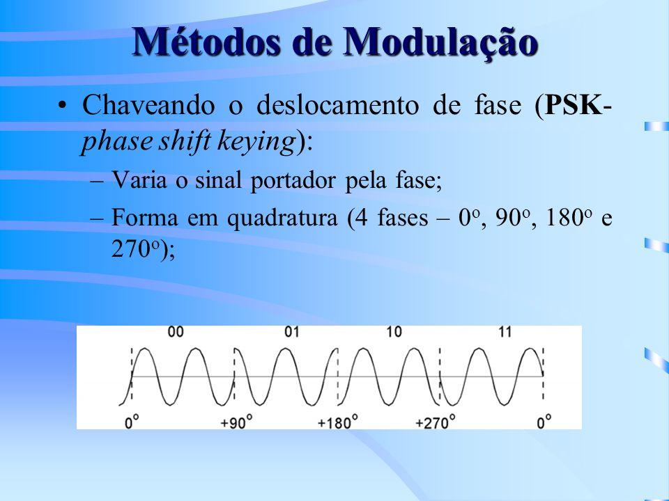 Métodos de Modulação Chaveando o deslocamento de fase (PSK- phase shift keying): –Varia o sinal portador pela fase; –Forma em quadratura (4 fases – 0
