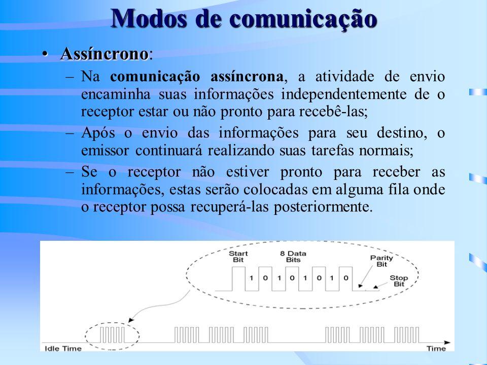 Modos de Operação Os Modems podem operar nos seguintes modos: –Half-Duplex –Half-Duplex: é a transmissão de dados nos dois sentidos da linha, mas um sentido de cada vez; –Full-Duplex –Full-Duplex: é a transmissão de dados nos dois sentidos da linha simultaneamente; –Simplex –Simplex: é a transmissão de dados em um único sentido da linha.