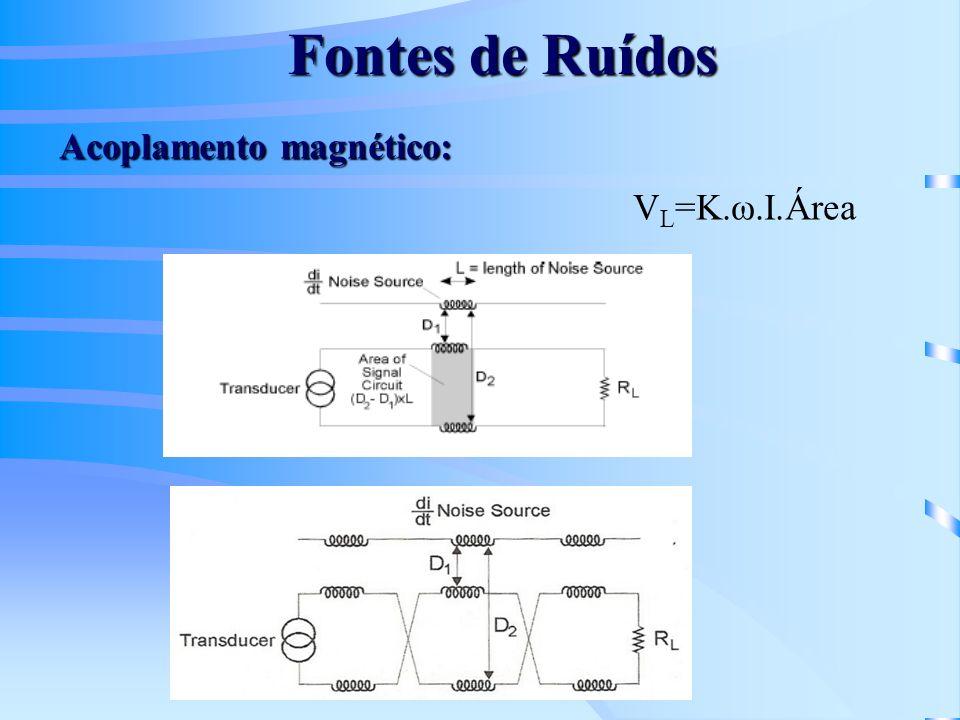 Fontes de Ruídos V L =K.ω.I.Área Acoplamento magnético: