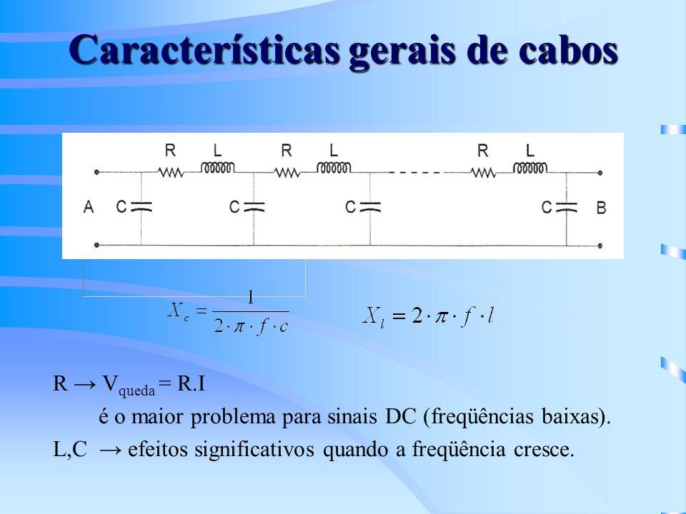 Características gerais de cabos R V queda = R.I é o maior problema para sinais DC (freqüências baixas). L,C efeitos significativos quando a freqüência