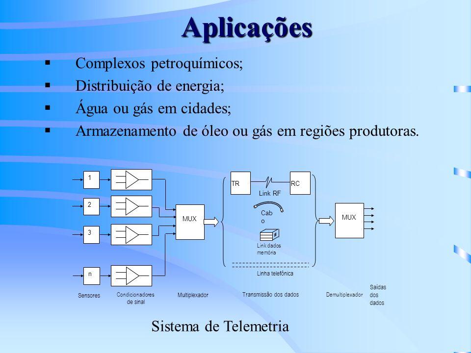 Aplicações Complexos petroquímicos; Distribuição de energia; Água ou gás em cidades; Armazenamento de óleo ou gás em regiões produtoras. 1 2 3 n MUX T