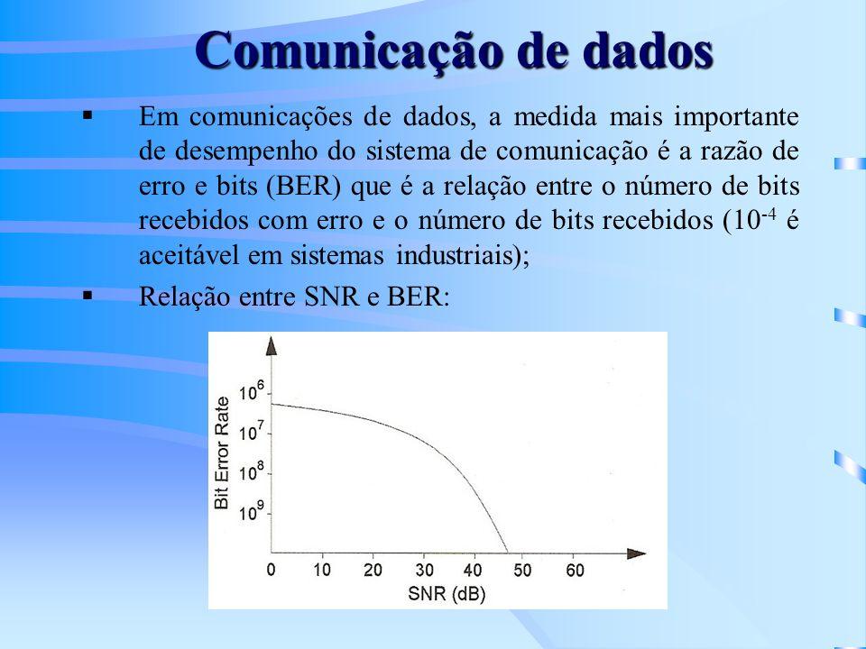 Comunicação de dados Em comunicações de dados, a medida mais importante de desempenho do sistema de comunicação é a razão de erro e bits (BER) que é a