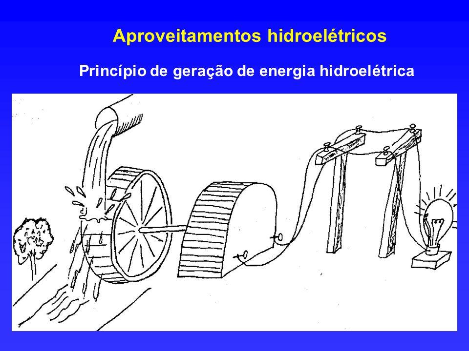 Aproveitamentos hidroelétricos Princípio de geração de energia hidroelétrica