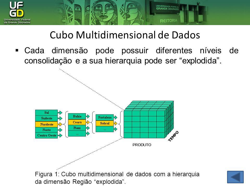 Cubo Multidimensional de Dados Cada dimensão pode possuir diferentes níveis de consolidação e a sua hierarquia pode ser explodida. Figura 1: Cubo mult