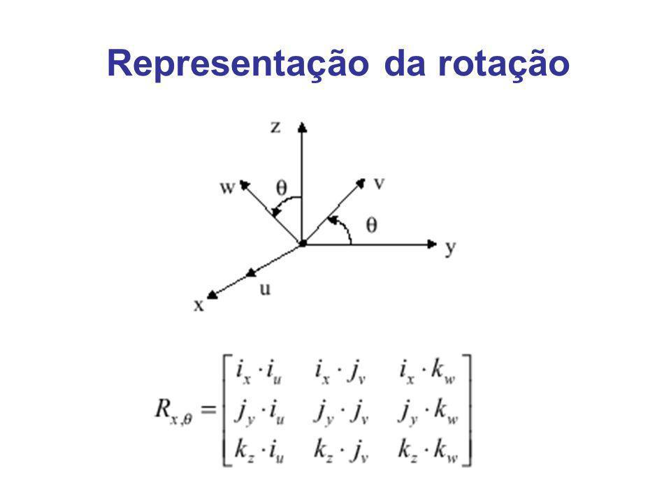 Representação da rotação