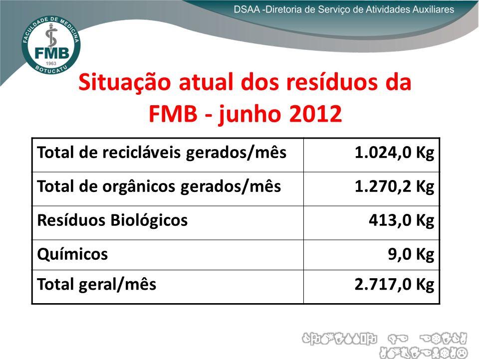 Situação atual dos resíduos da FMB - junho 2012 Total de recicláveis gerados/mês1.024,0 Kg Total de orgânicos gerados/mês1.270,2 Kg Resíduos Biológicos413,0 Kg Químicos9,0 Kg Total geral/mês2.717,0 Kg