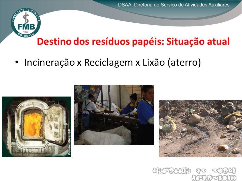 Destino dos resíduos papéis: Situação atual Incineração x Reciclagem x Lixão (aterro)