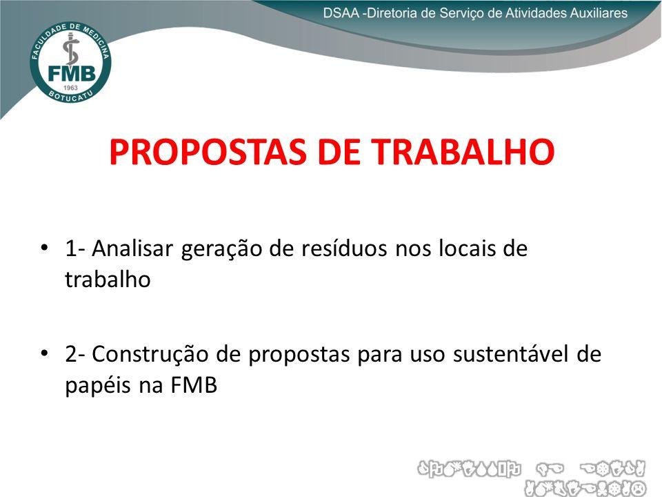 PROPOSTAS DE TRABALHO 1- Analisar geração de resíduos nos locais de trabalho 2- Construção de propostas para uso sustentável de papéis na FMB