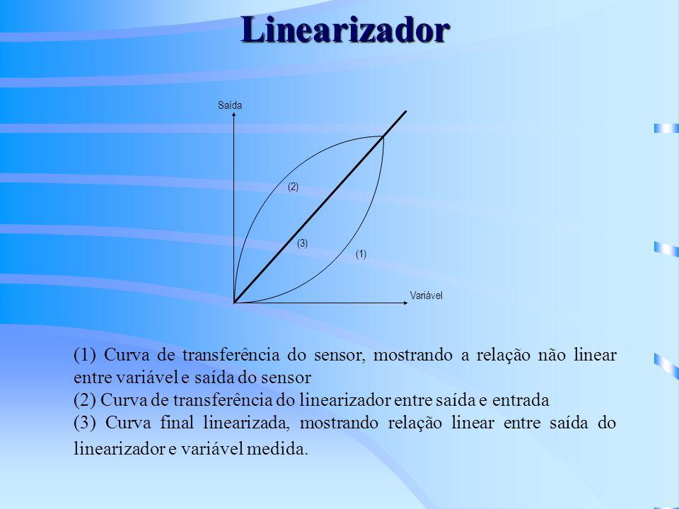 Linearizador Variável Saída (1) (3) (2) (1) Curva de transferência do sensor, mostrando a relação não linear entre variável e saída do sensor (2) Curv