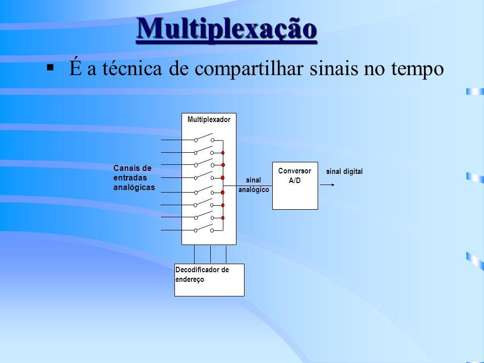 Multiplexação É a técnica de compartilhar sinais no tempo sinal analógico Decodificador de endereço Conversor A/D Canais de entradas analógicas Multip