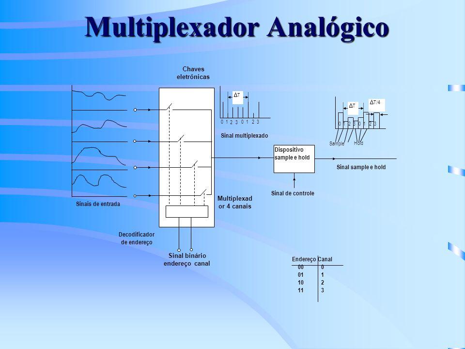 Multiplexador Analógico Dispositivo sample e hold 01 23 012 3 T Sinal multiplexado Sinal de controle Multiplexad or 4 canais Decodificador de endereço