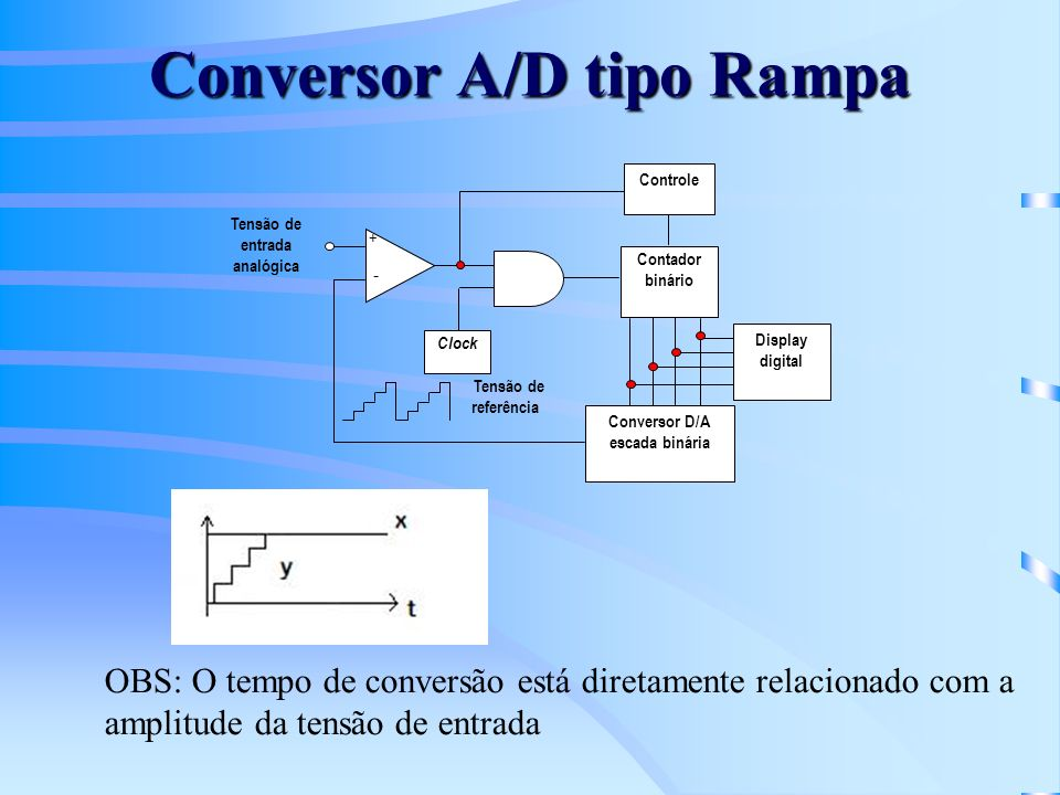 Conversor A/D tipo Rampa Tensão de entrada analógica Clock Controle + - Conversor D/A escada binária Contador binário Tensão de referência Display dig