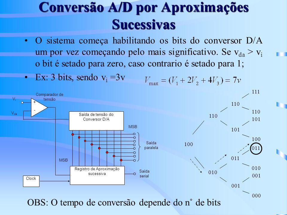 Conversão A/D por Aproximações Sucessivas O sistema começa habilitando os bits do conversor D/A um por vez começando pelo mais significativo. Se v da