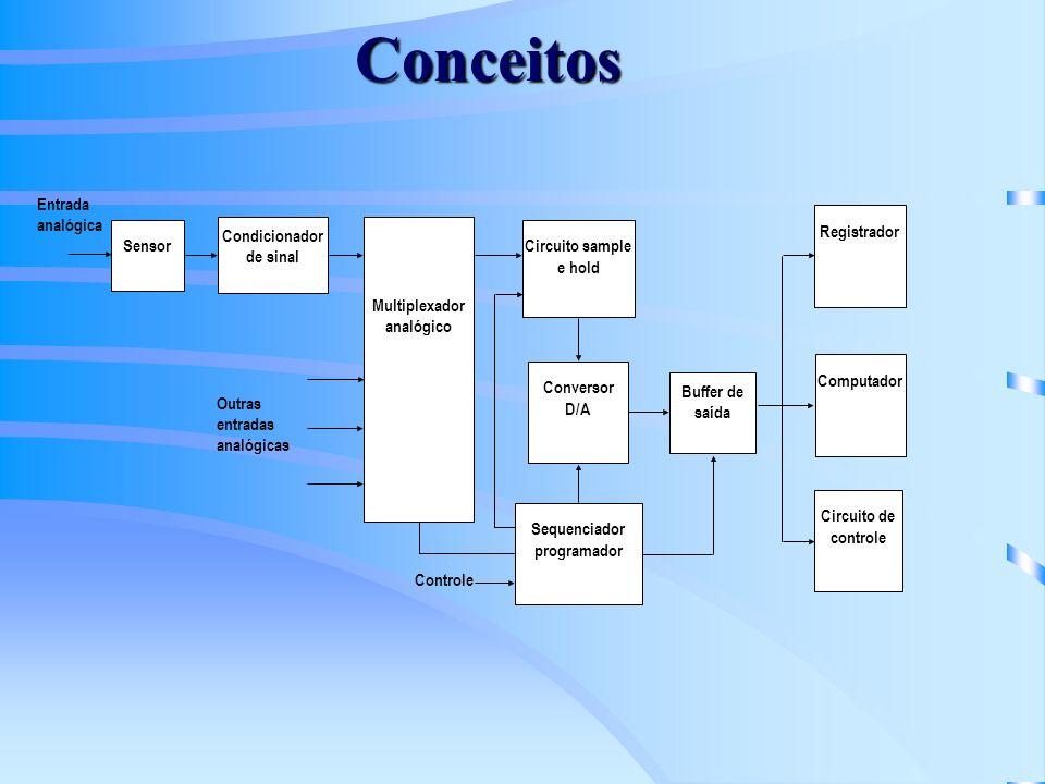 Conceitos Sensor Entrada analógica Condicionador de sinal Circuito sample e hold Conversor D/A Sequenciador programador Registrador Computador Circuit