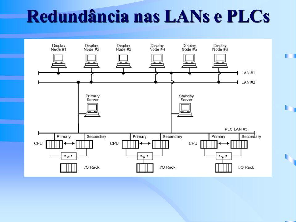Redundância nas LANs e PLCs