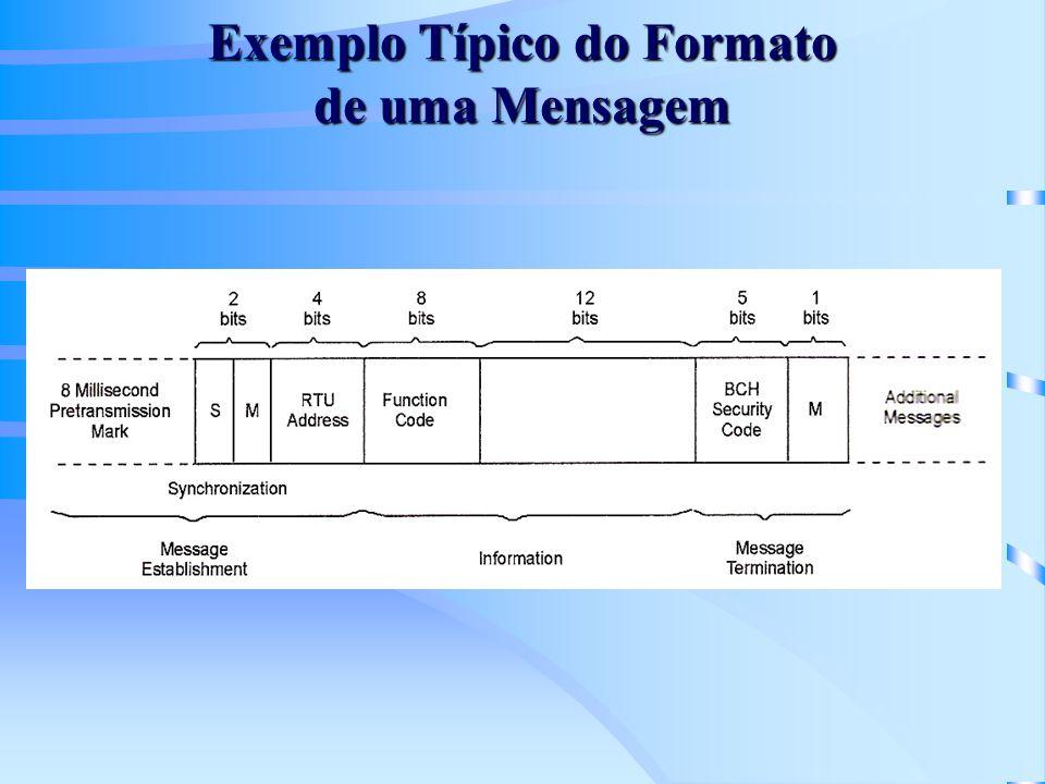 Exemplo Típico do Formato de uma Mensagem