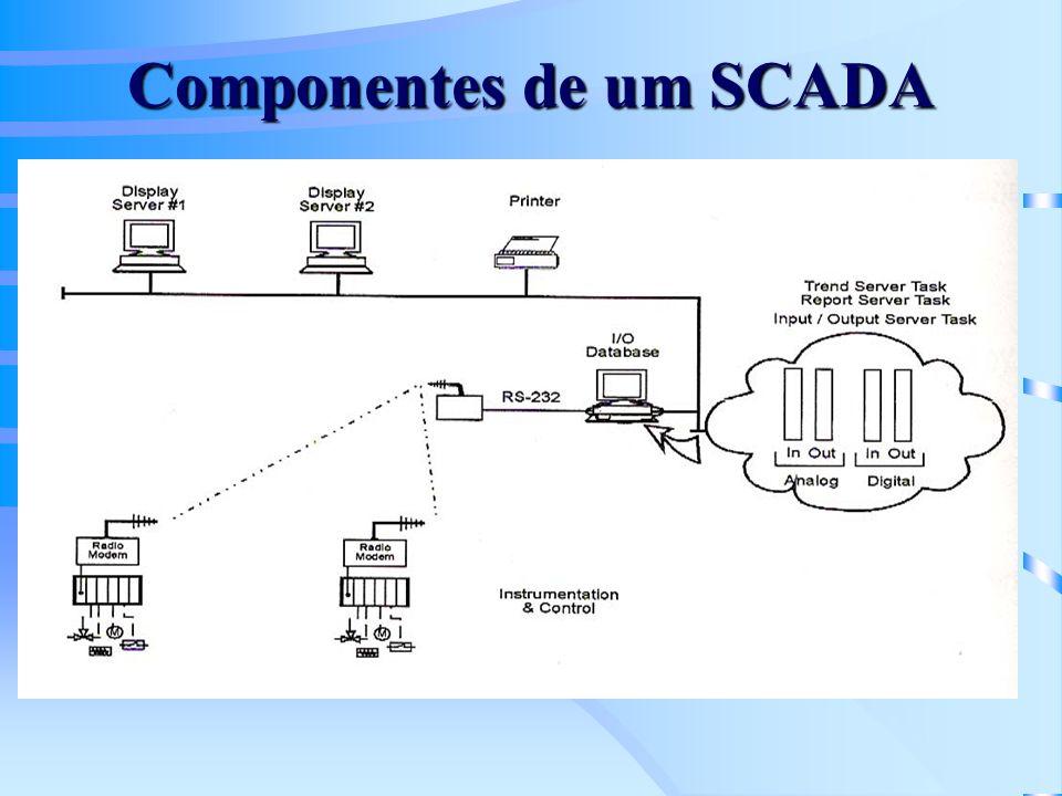 Componentes de um SCADA