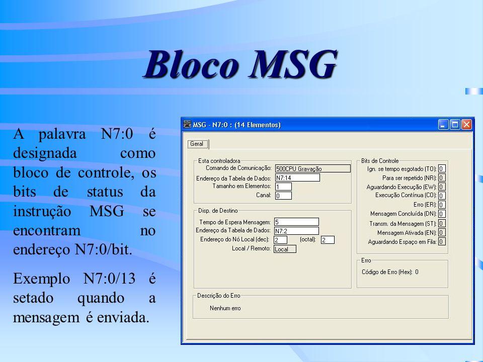 Bloco MSG A palavra N7:0 é designada como bloco de controle, os bits de status da instrução MSG se encontram no endereço N7:0/bit. Exemplo N7:0/13 é s