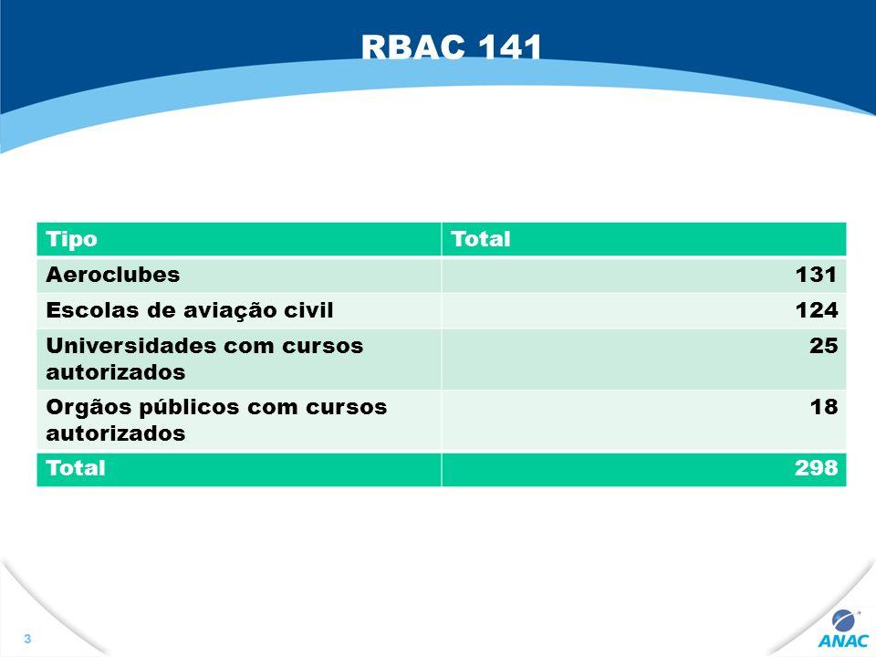 OBJETIVO COMPREENDER OS NOVOS REQUISITOS DO PROCESSO DE CERTIFICAÇÃO DE CENTROS DE INSTRUÇÃO DE AVIAÇÃO CIVIL – CIAC PREVISTOS NO RBAC 141.