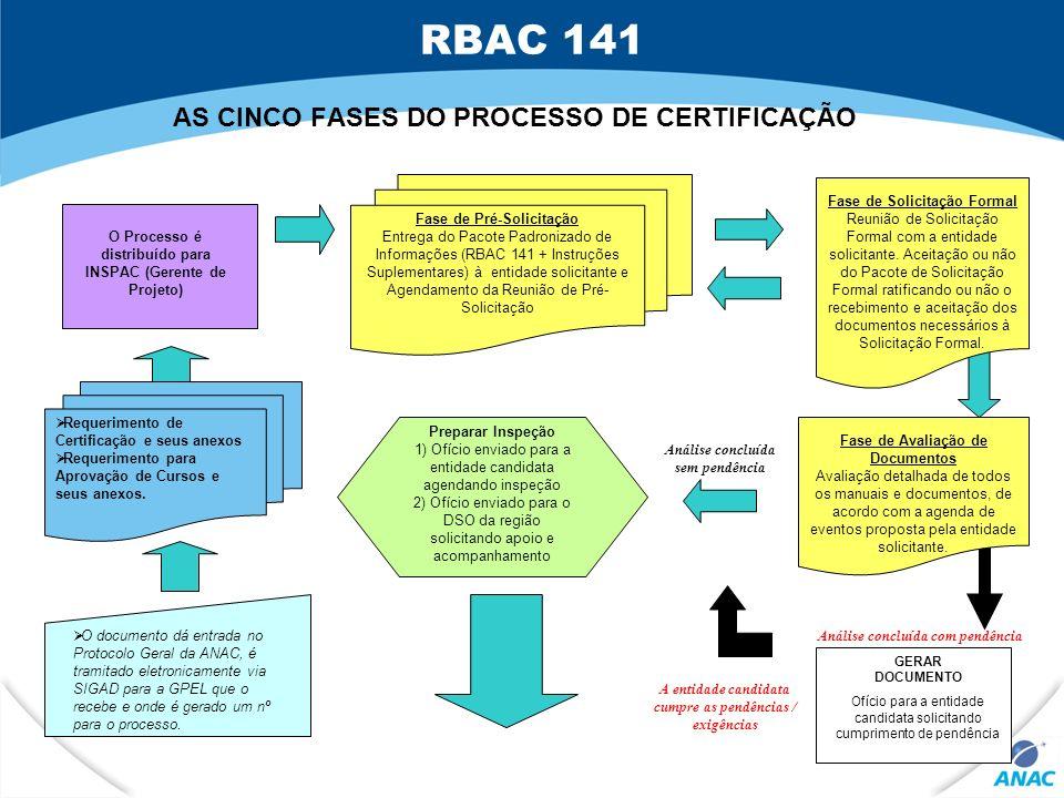 AS CINCO FASES DO PROCESSO DE CERTIFICAÇÃO Fase de Pré-Solicitação Entrega do Pacote Padronizado de Informações (RBAC 141 + Instruções Suplementares)
