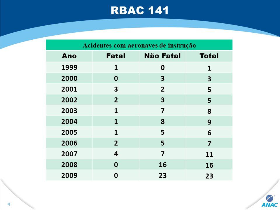 4 Acidentes com aeronaves de instrução AnoFatalNão FatalTotal 199910 1 200003 3 200132 5 200223 5 200317 8 200418 9 200515 6 200625 7 200747 11 200801