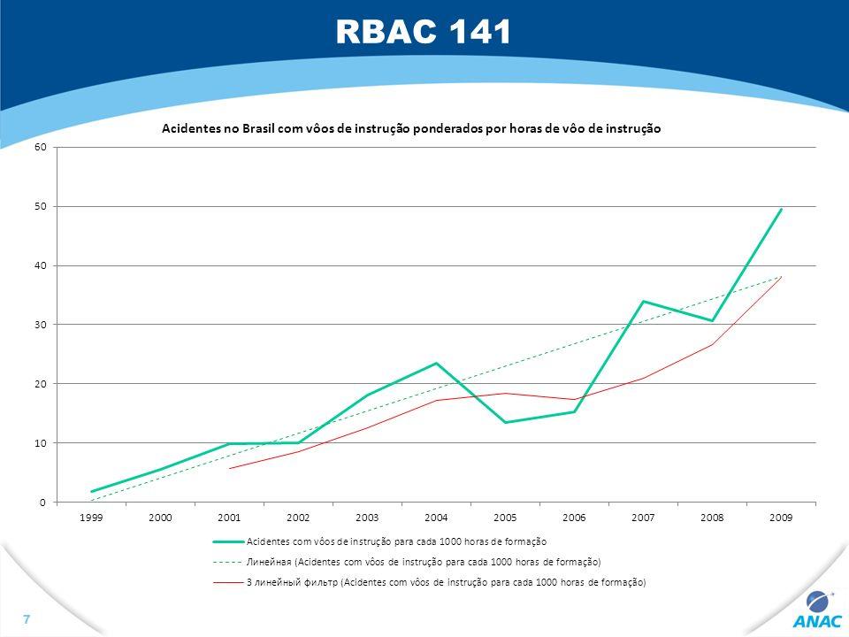 RBAC 141 18 141.17 - Validade do Certificado O Certificado CIAC: - manter-se-á vigente, desde que não tenha sido suspenso ou cancelado pela ANAC, conforme os requisitos do RBAC 141.