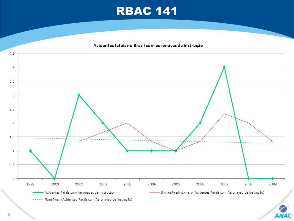 RBAC 141 39 JUSTIFICATIVA O Projeto RLA/99/901, do qual o Brasil faz parte, visa a assegurar à adoção de um sistema regulatório integrado para a vigilância de segurança operacional na América Latina.