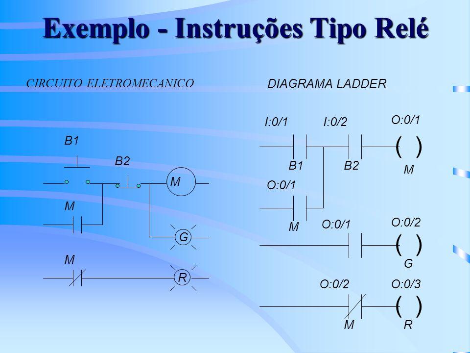 Exemplo - Instruções Tipo Relé ( ) I:0/1 O:0/1 I:0/2 CIRCUITO ELETROMECANICO DIAGRAMA LADDER M G R ( ) O:0/2 ( ) O:0/3 O:0/1 O:0/2 M B1 B2 M M B1 O:0/