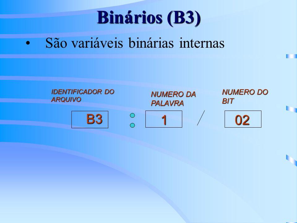 Binários (B3) São variáveis binárias internas B3 102 IDENTIFICADOR DO ARQUIVO NUMERO DA PALAVRA NUMERO DO BIT