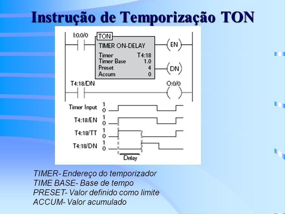 Instrução de Temporização TON TIMER- Endereço do temporizador TIME BASE- Base de tempo PRESET- Valor definido como limite ACCUM- Valor acumulado