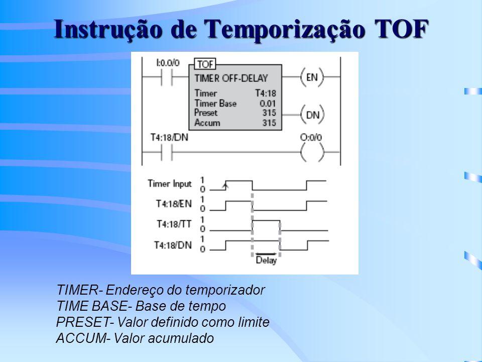 Instrução de Temporização TOF TIMER- Endereço do temporizador TIME BASE- Base de tempo PRESET- Valor definido como limite ACCUM- Valor acumulado