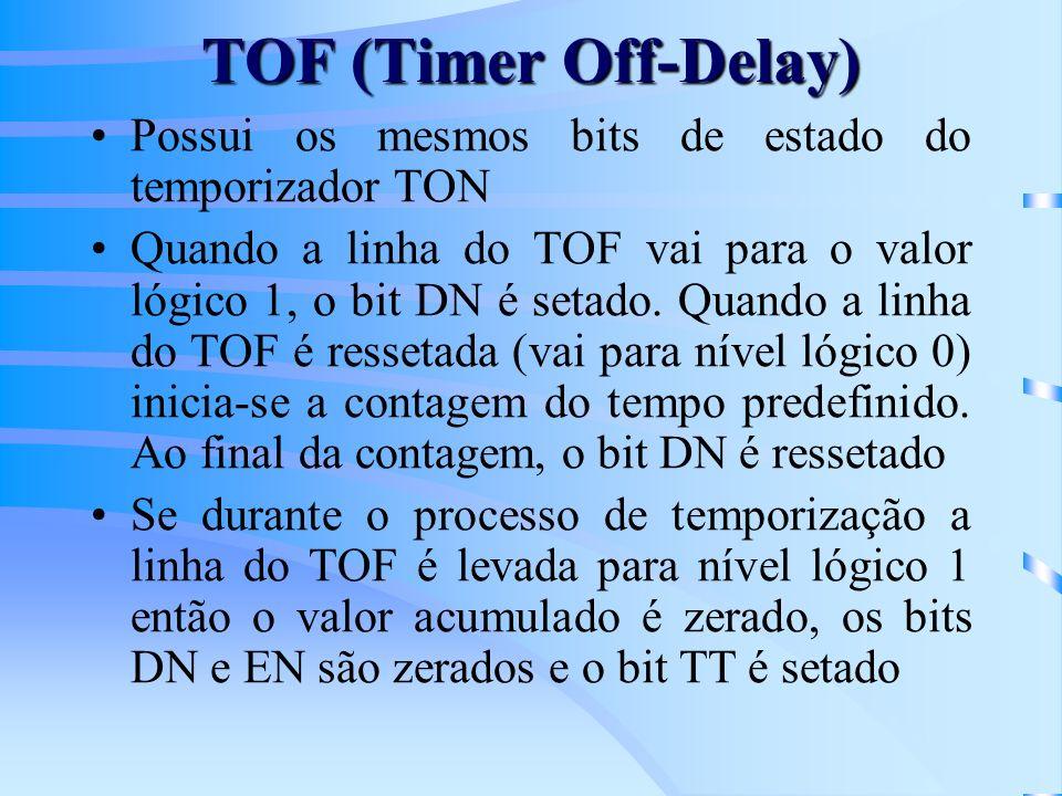TOF (Timer Off-Delay) Possui os mesmos bits de estado do temporizador TON Quando a linha do TOF vai para o valor lógico 1, o bit DN é setado. Quando a