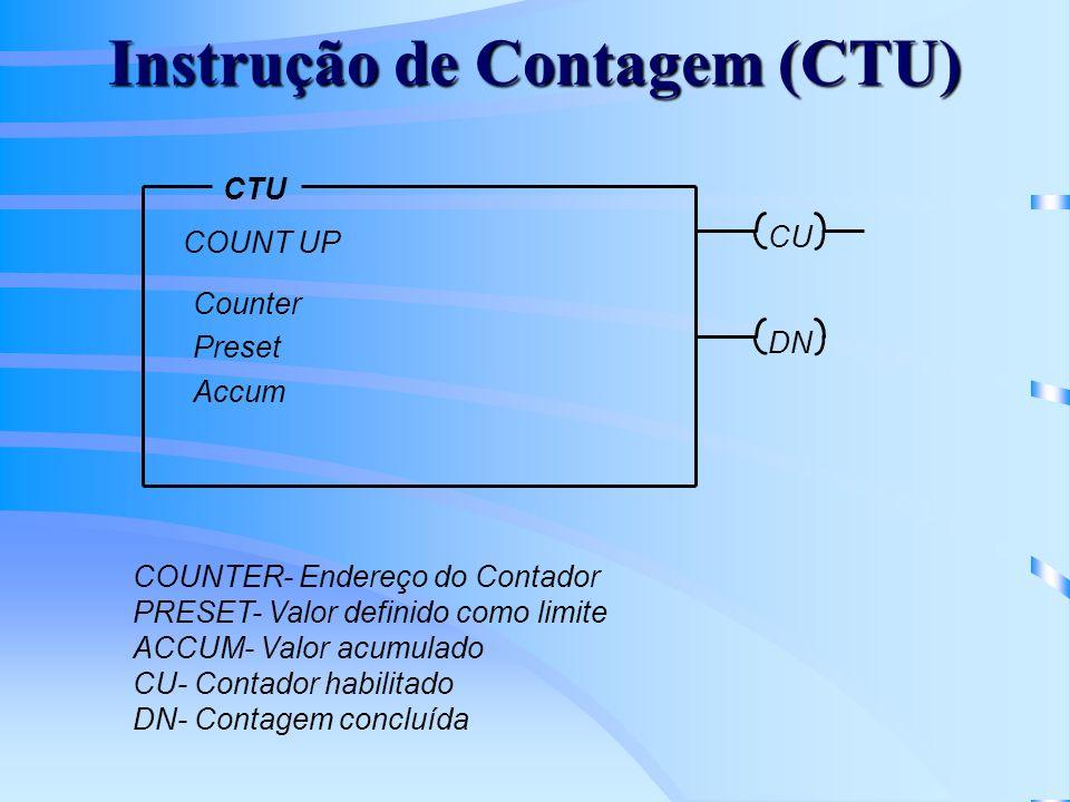 Instrução de Contagem (CTU) CTU COUNT UP Counter Preset Accum CU DN COUNTER- Endereço do Contador PRESET- Valor definido como limite ACCUM- Valor acum