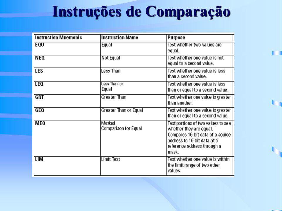 Instruções de Comparação