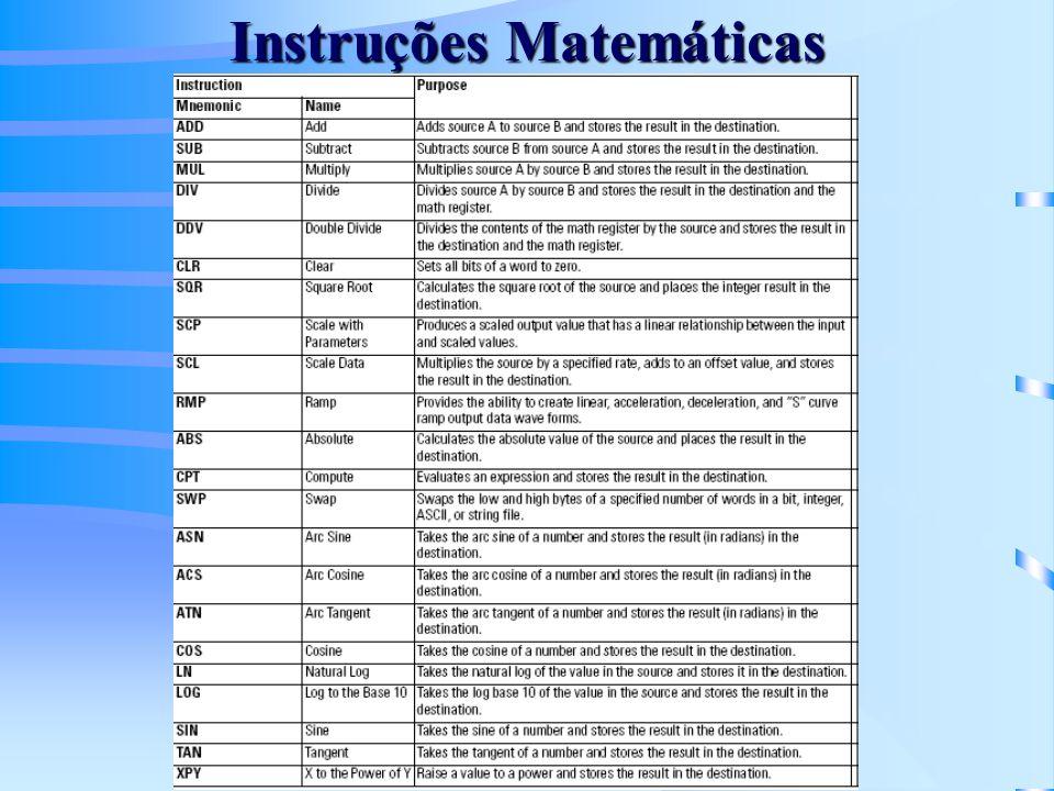 Instruções Matemáticas