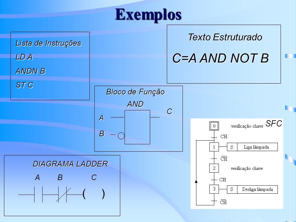Exemplo - Instruções Tipo Relé ( ) I:0/1 O:0/1 I:0/2 CIRCUITO ELETROMECANICO DIAGRAMA LADDER M G R ( ) O:0/2 ( ) O:0/3 O:0/1 O:0/2 M B1 B2 M M B1 O:0/1 M B2 M G R