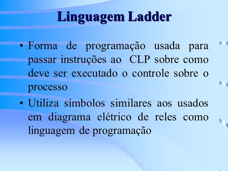 Linguagem Ladder Forma de programação usada para passar instruções ao CLP sobre como deve ser executado o controle sobre o processo Utiliza símbolos s