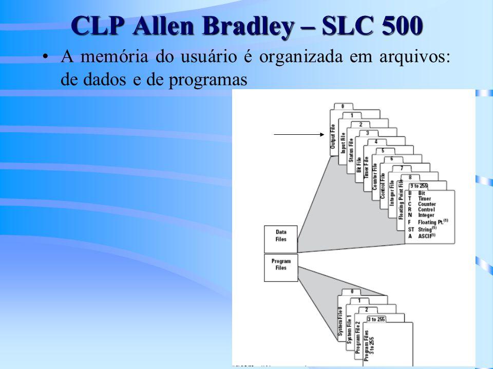 Exemplo – endereçamento Allen Bradley I12 IDENTIFICADOR DO ARQUIVO RACK BIT