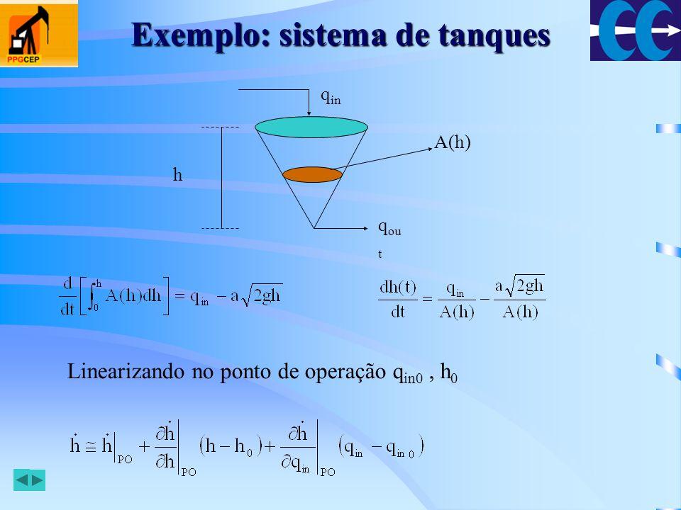 Exemplo: sistema de tanques
