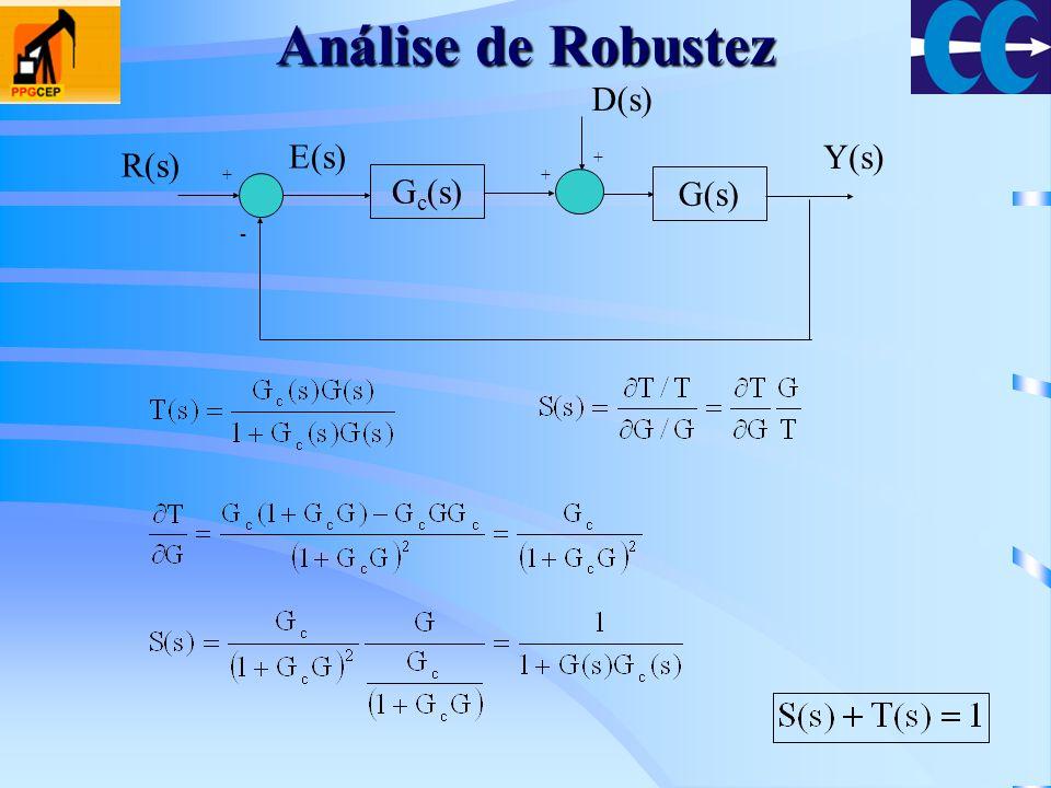 Análise de Robustez G c (s) G(s) + - Y(s) R(s) E(s) + + D(s)