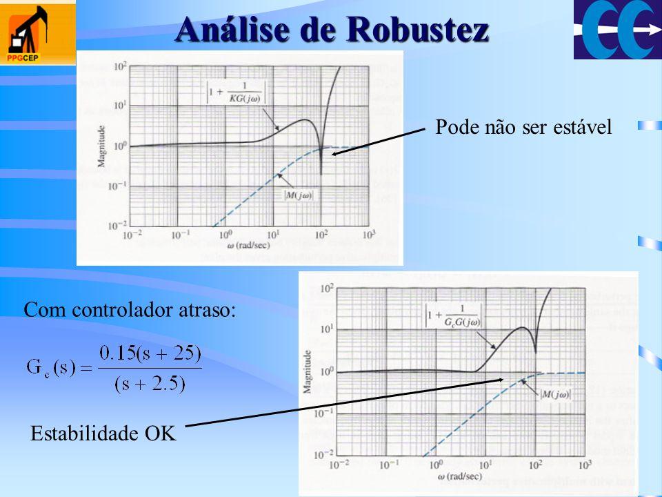 Análise de Robustez Pode não ser estável Com controlador atraso: Estabilidade OK