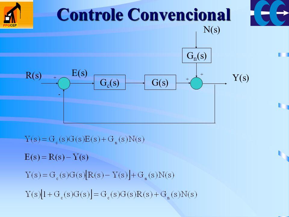 G c (s)G(s) G n (s) + - + + Y(s) R(s) E(s) N(s) Controle Convencional